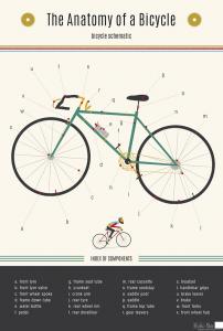 Plakat-med-cykeldele