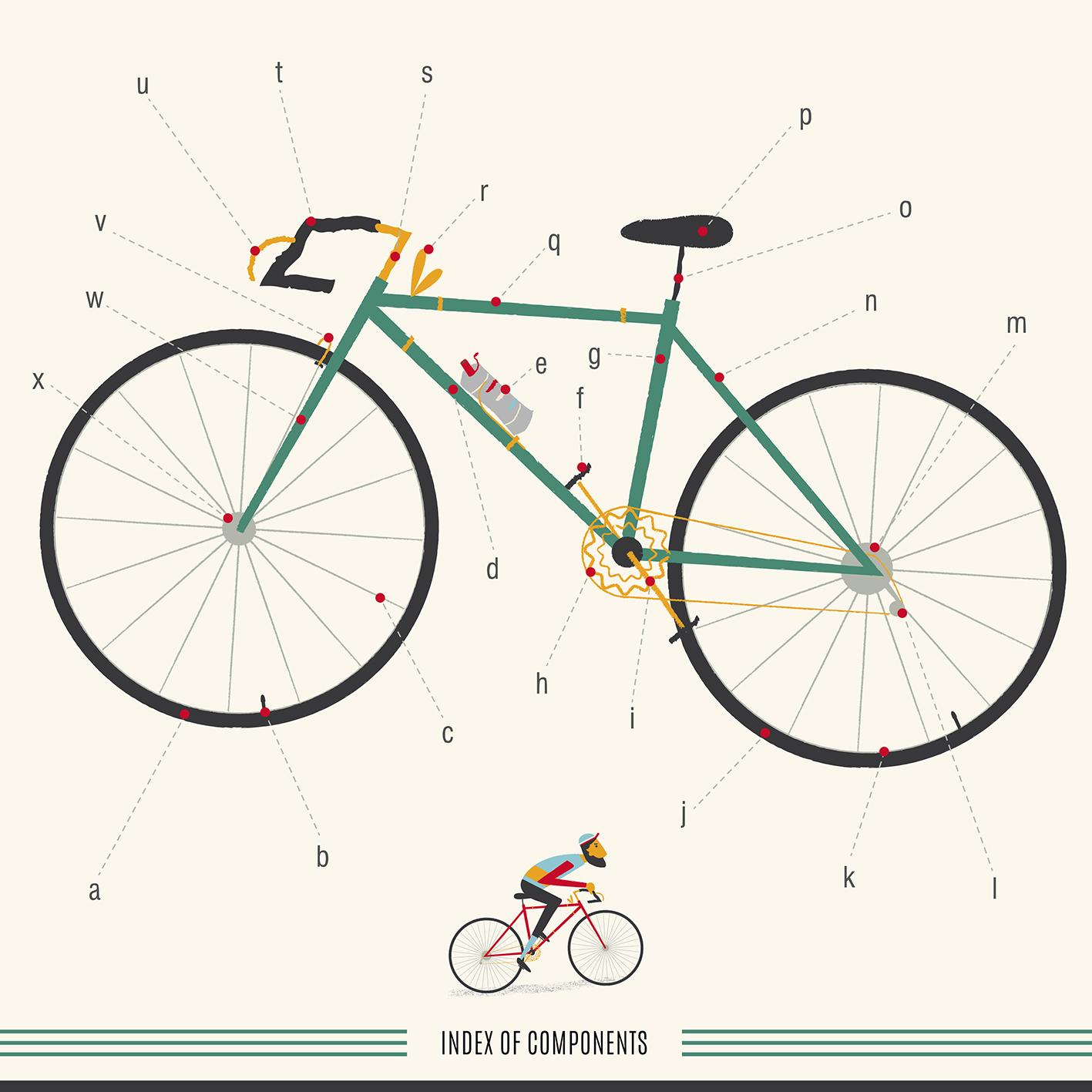 Plakat-med-alle-cykeldele